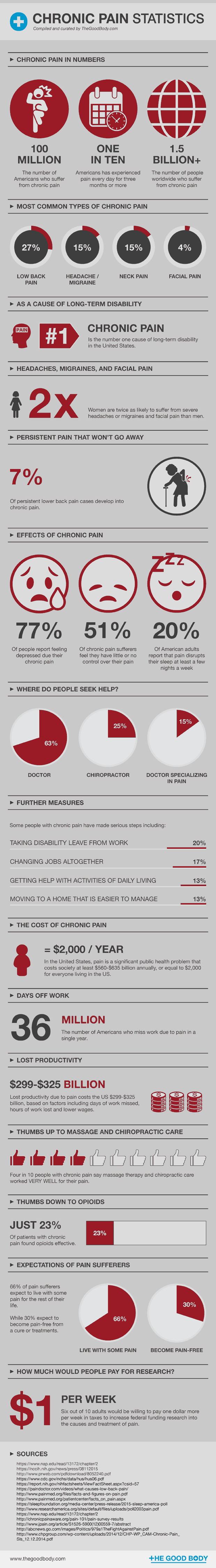 Chronic Pain Statistics: Facts, Figures And Research
