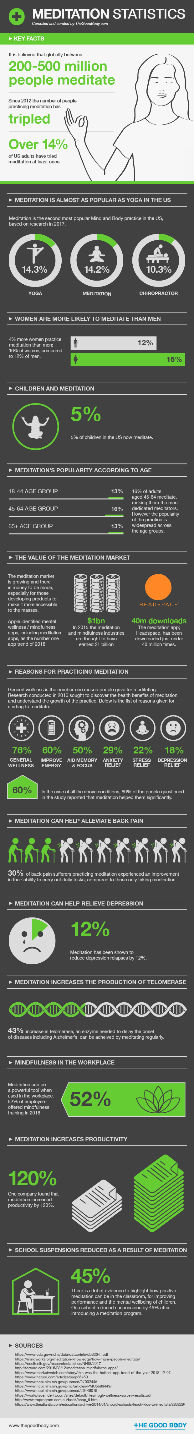 Meditation Statistics – Compiled and curated by The Good Body