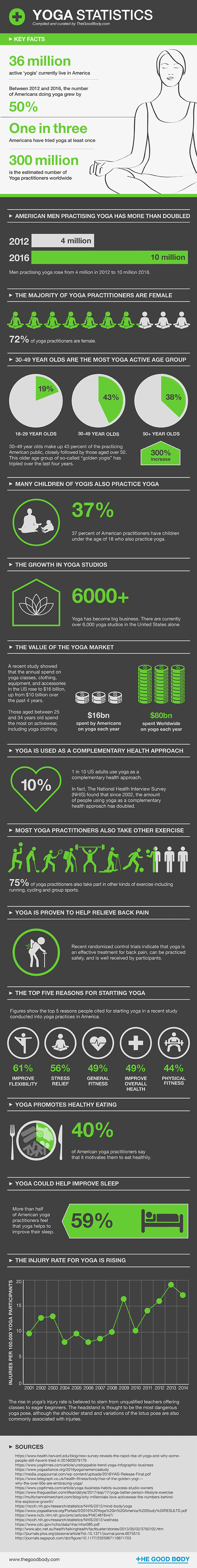 Yoga Statistics – Compiled and curated by The Good Body