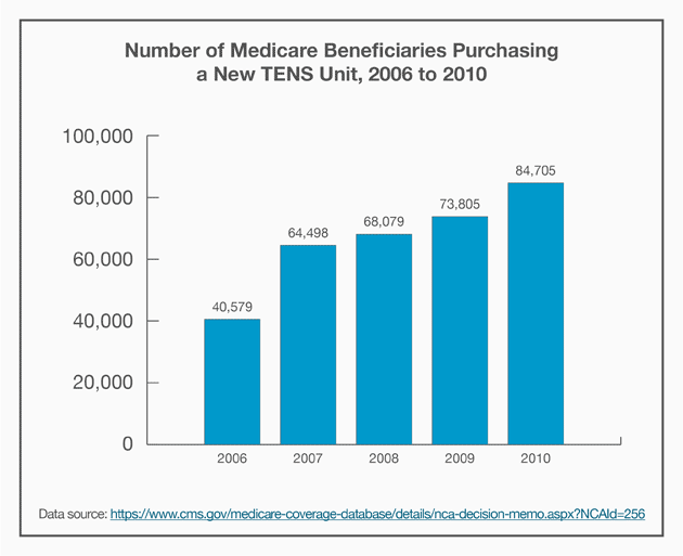Bar graph: Number of Medicare Beneficiaries Purchasing a New TENS Unit, 2006 to 2010
