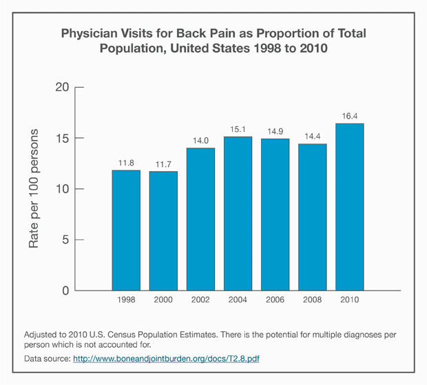 Bar graph: Physician Visits for Back Pain as Proportion of Total Population, United States 1998 to 2010