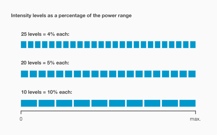 TENS FAQs – 25, 20, and 10 intensity levels as percentages of power range