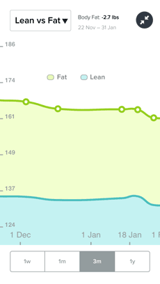 Lean vs Fat chart in Fitbit's iPhone app
