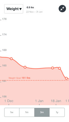 Weight chart in Fitbit's iPhone app