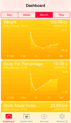 Apple Health iPhone app