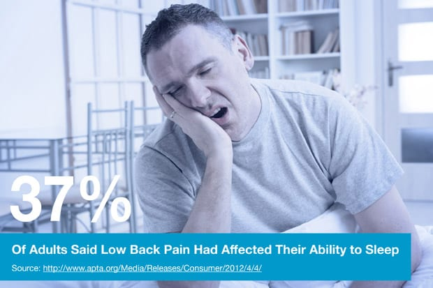 37% Of Adults Said Low Back Pain Had Affected Their Ability to Sleep