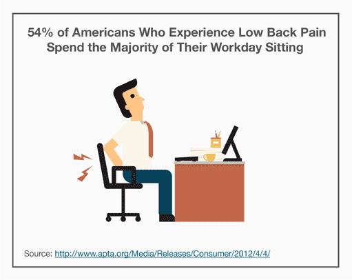 54% of Americans Who Experience Low Back Pain Spend the Majority of Their Workday Sitting