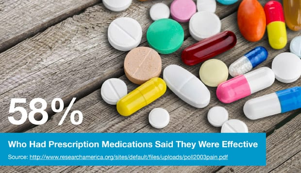 58% Who Had Prescription Medications Said They Were Effective