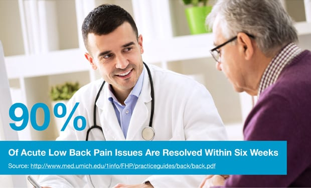90% of Acute Low Back Pain Issues Are Resolved Within Six Weeks