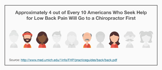 Approximately 4 out of Every 10 Americans Who Seek Help for Pain in the Lower Back Will Go to a Chiropractor First