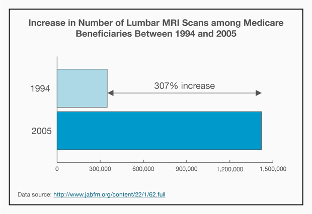 Bar graph: Increase in Number of Lumbar MRI Scans among Medicare Beneficiaries Between 1994 and 2005