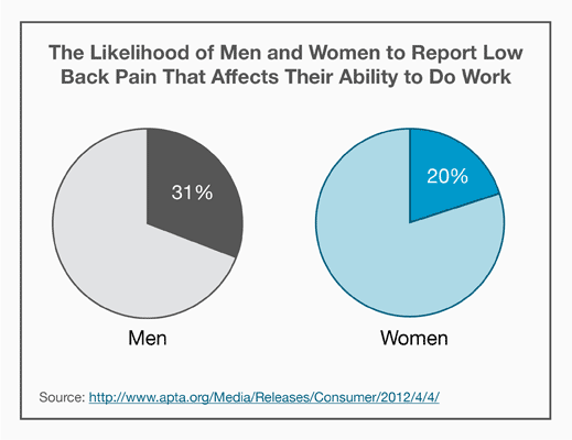 Pie charts: The Likelihood of Men and Women to Report Low Back Pain That Affects Their Ability to Do Work