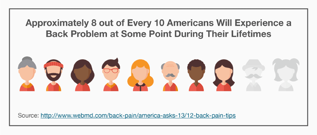 Approximately 8 out of Every 10 Americans Will Experience a Back Problem at Some Point During Their Lifetimes