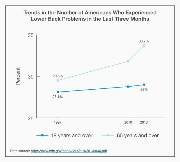 Line graph: Trends in the Number of Americans Who Experienced Lower Back Problems in the Last Three Months
