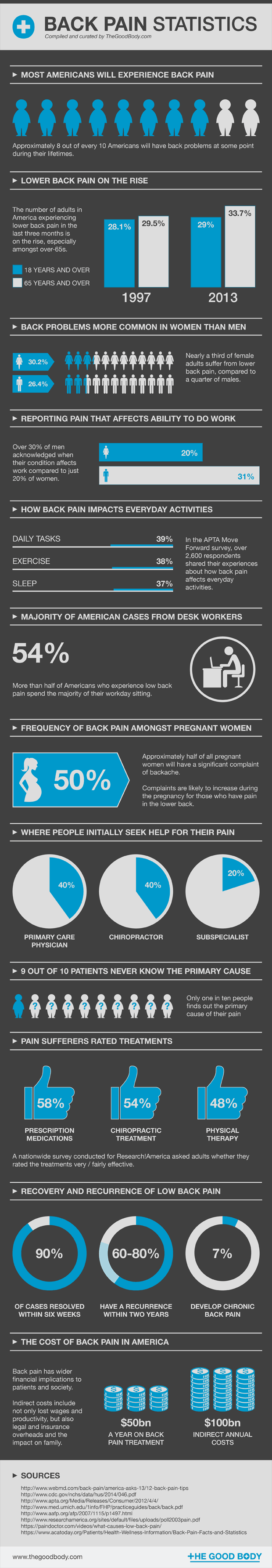 Back Pain Statistics – infographic