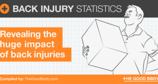 Back Injury Statistics