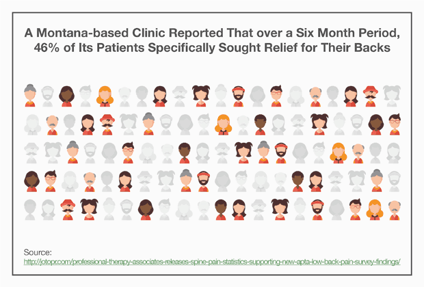 Over a Six Month Period, 46% of Professional Therapy Associates' Patients Specifically Sought Relief for Their Backs