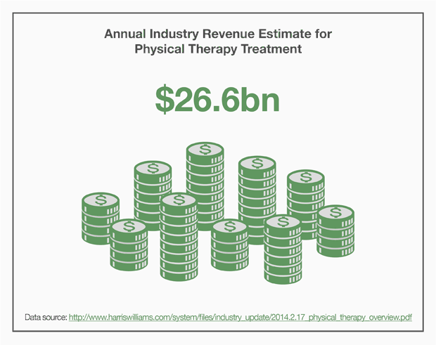 Annual Industry Revenue Estimate for Physical Therapy Treatment