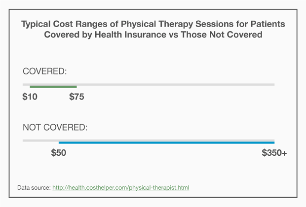 Cost of Physical Therapy Sessions for Patients Covered by Health Insurance vs Those Not