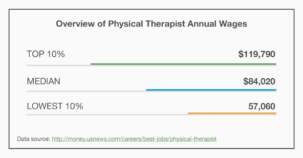 Overview of Physical Therapist Annual Wages
