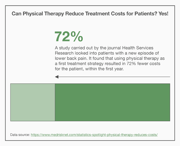 Physical Therapy Can Reduce Treatment Costs for Patients