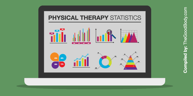 Intriguing Physical Therapy Statistics (And Facts) » The ...