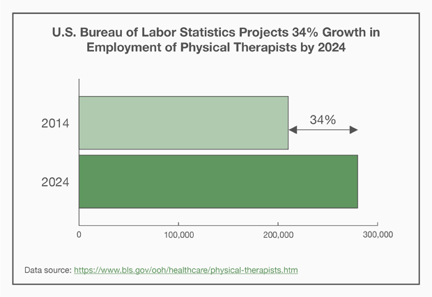 Projected Growth in Employment of Physical Therapists by 2024
