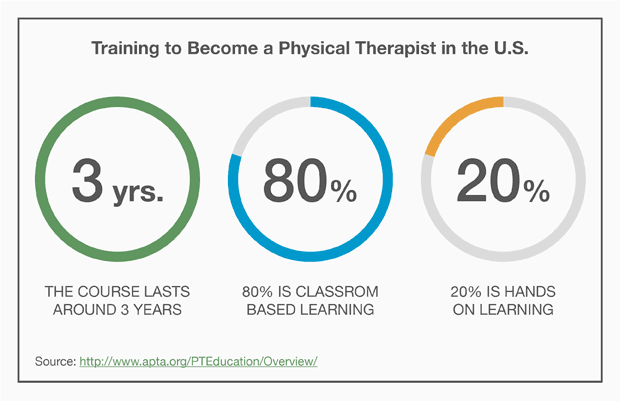 Training to Become a Physical Therapist in the U.S.