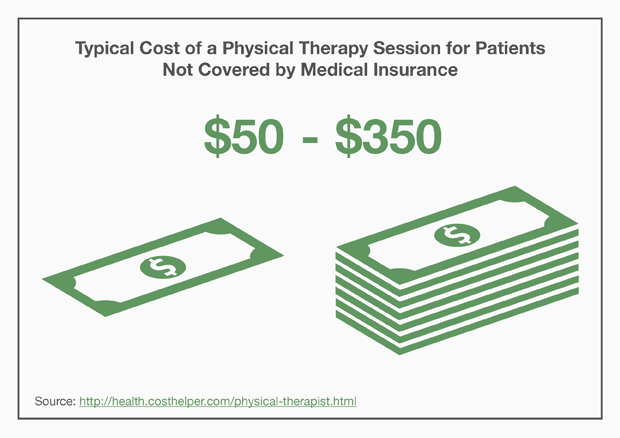 Typical Cost of a Physical Therapy Session for Patients Not Covered by Medical Insurance
