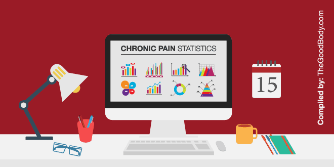 Chronic Pain Statistics
