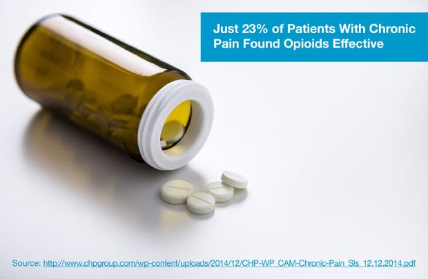 Just 23% of Patients With Chronic Pain Found Opioids Effective