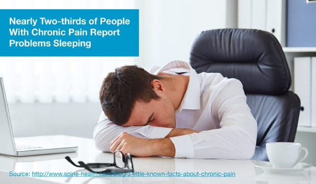 Nearly Two-thirds of People With Chronic Pain Report Problems Sleeping