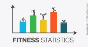 Fitness Statistics