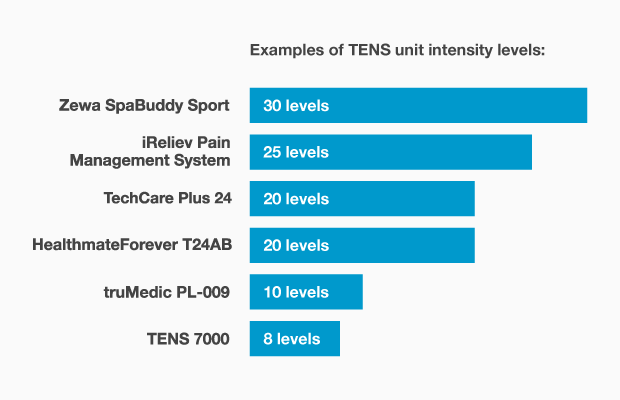 TechCare Plus 24 intensity levels compared to other TENS units