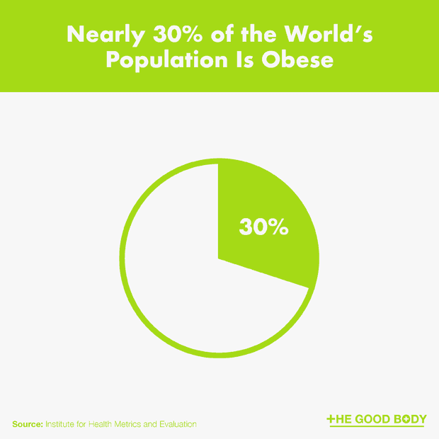 Nearly 30% of the World's Population Is Obese