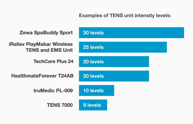 iReliev PlayMakar intensity levels compared to other TENS units