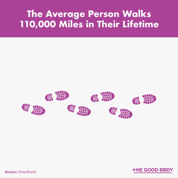 The Average Person Walks 111,000 Miles in Their Lifetime