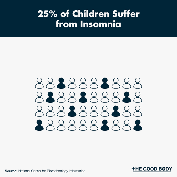25% of children suffer from insomnia