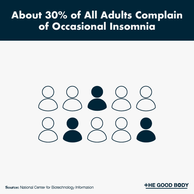 About 30% of All Adults Complain of Occasional Insomnia