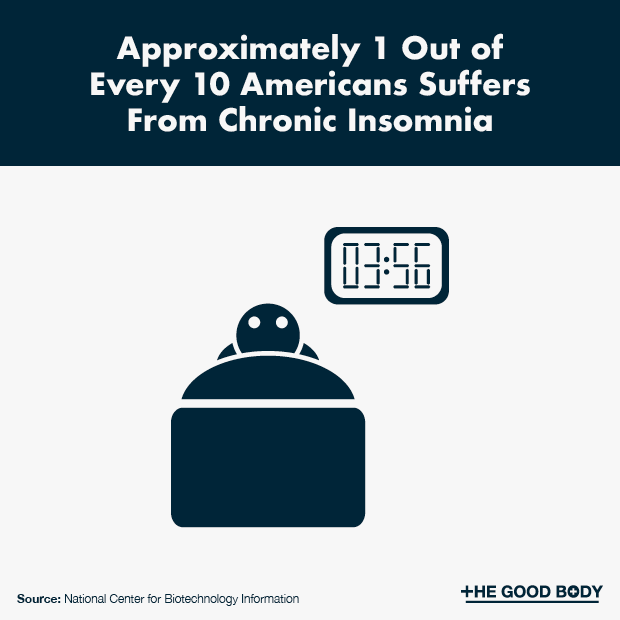 Approximately 1 Out of Every 10 Americans Suffers From Chronic Insomnia