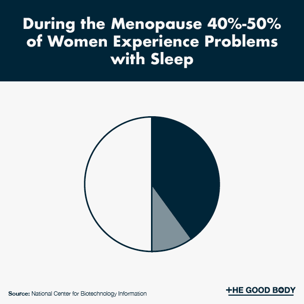 During the Menopause 40%-50% of Women Experience Problems with Sleep