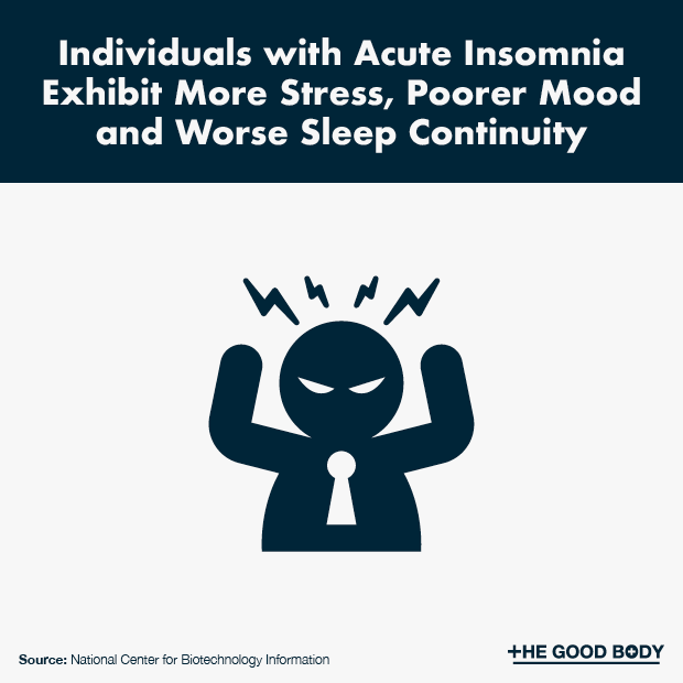 Individuals with Acute Insomnia Exhibit More Stress, Poorer Mood and Worse Sleep Continuity
