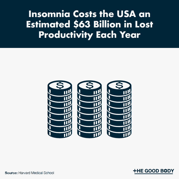 Insomnia Costs the USA an Estimated $63 Billion in Lost Productivity Each Year