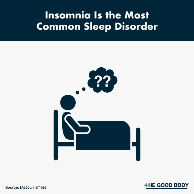 Insomnia Is the Most Common Sleep Disorder