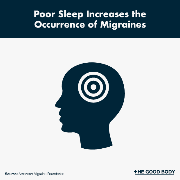 Poor Sleep Increases the Occurrence of Migraines