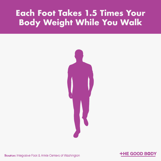 When You Walk Each Foot Takes 1 and a Half Times Your Body Weight