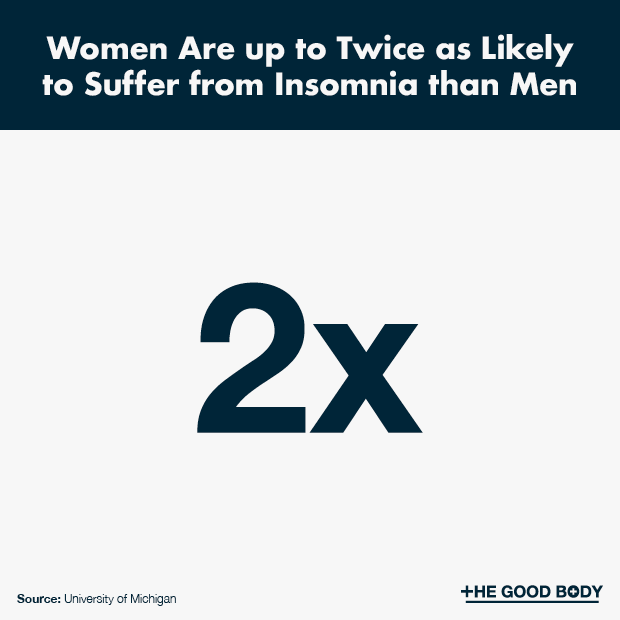Women Are up to Twice as Likely to Suffer from Insomnia than Men