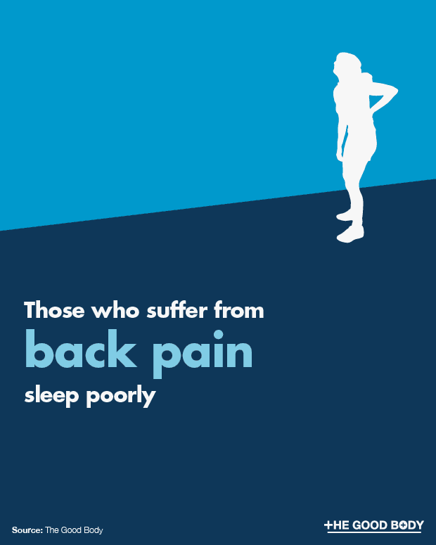 Back pain sufferers have worse sleep