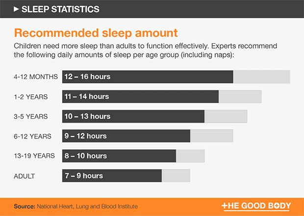 Recommended sleep amount for each different age group