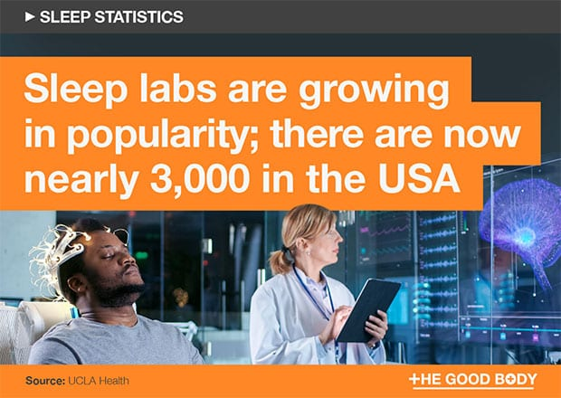 Sleep labs are growing in popularity; there are now 3,000 in the USA